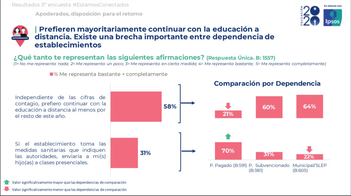 Ipsos Chile 2020