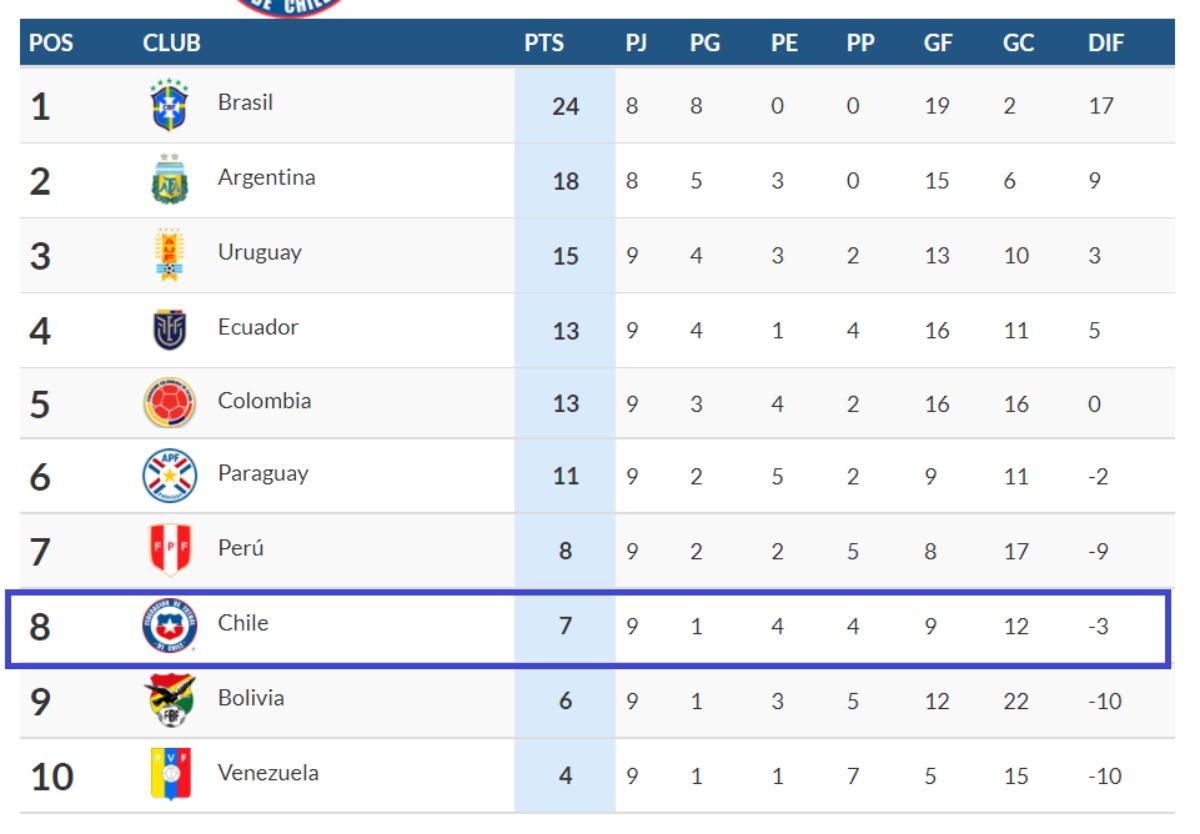 Tabla Posición Selección Chilena
